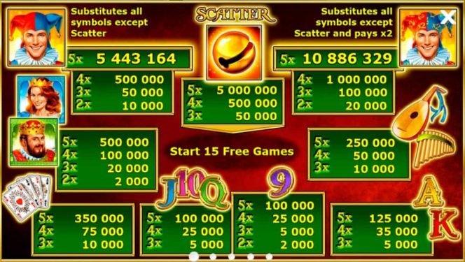 Auszahlungstabelle des kostenlosen Casino-Spielautomaten Kings Jester