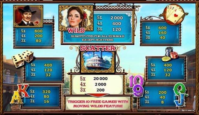 Auszahlungstabelle des Online-Casino-Spielautomaten River Queen