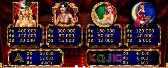 Auszahlungstabelle des kostenlosen Online-Casino-Spielautomaten Showgirls