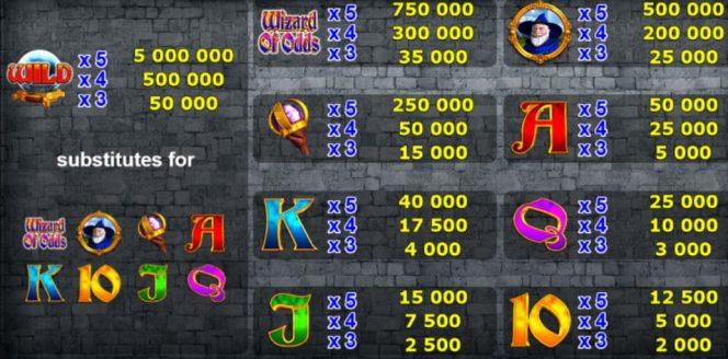 Auszahlungstabelle des kostenlosen Casino-Automatenspiels Wizard of Odds