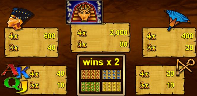 Auszahlungstabelle des kostenlosen Online-Automatenspiel Fire of Egypt