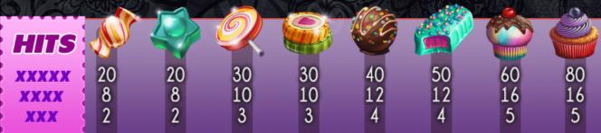 Auszahlungstabelle des Casino-Spielautomaten Candy Slot Twins