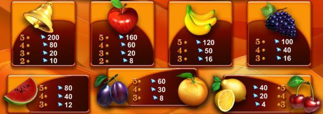 Auszahlungstabelle des gratis Caramel Hot Online-Automatenspiels