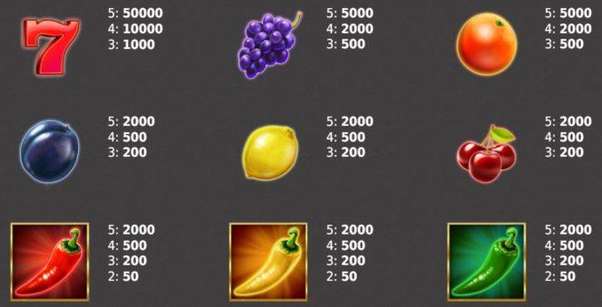 Auszahlungstabelle des Dice on Fire Spielautomaten