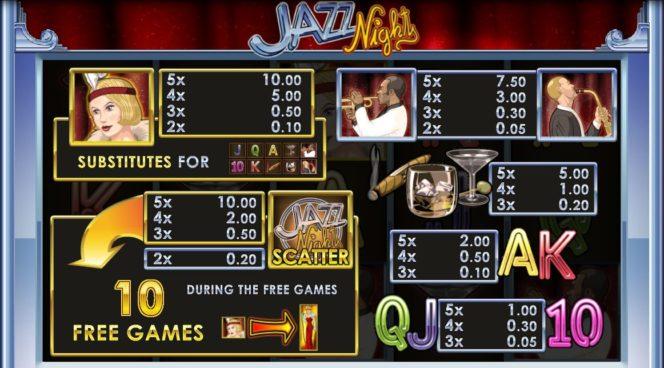 Auszahlungstabelle des Jazz Nights Online-Spielautomaten