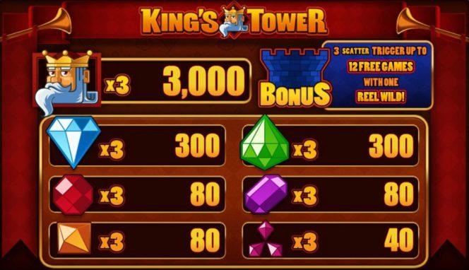 Auszahlungstabelle des gratis King's Tower Online-Casino-Automatenspiels