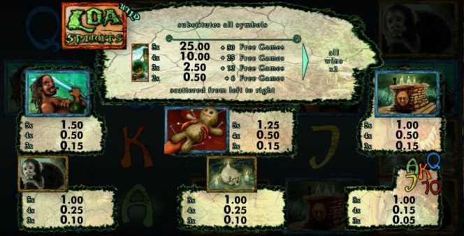 Auszahlungstabelle des kostenlosen Loa Spirits Online-Spielautomaten