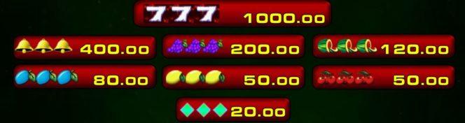 Auszahlungstabelle des kostenlosen Six and More Online-Spielautomaten