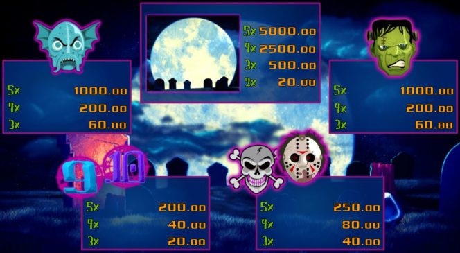 Kostenloses Skull Shock Online-Automatenspiel - Auszahlungstabelle