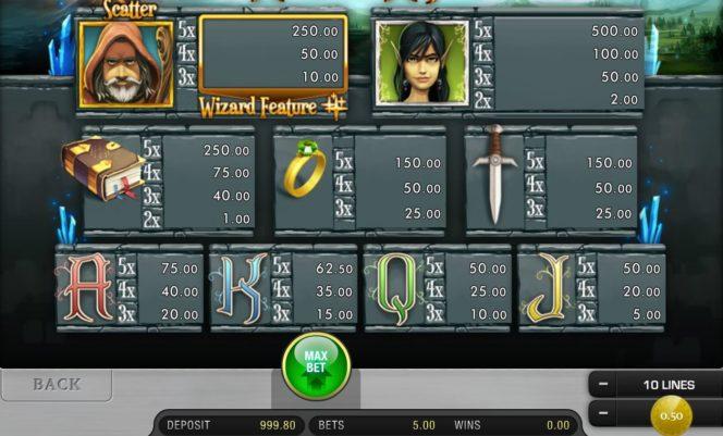 Auszahlungstabelle des World of Wizard Online-Spielautomaten