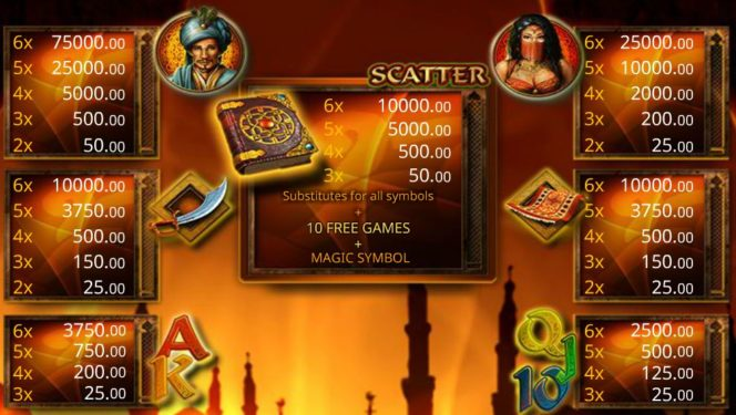 Auszahlungstabelle des Magic Book 6 Spielautomaten