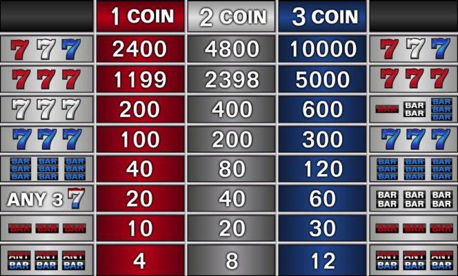 Auszahlungstabelle des kostenlosen Sevens and Stripes Casino-Spiels