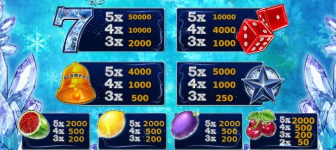 Tabla de pago de la tragaperras de casino gratuita Cold as Ice