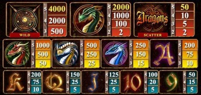Tragamonedas online gratis Dragons - tabla de pago