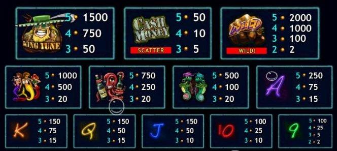 Tabla de pagos de la tragamonedas de casino Cash Money Mermaids