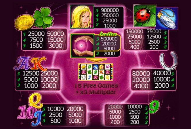 Tabla de pagos de la tragaperras de casino Lucky Lady´s Charm