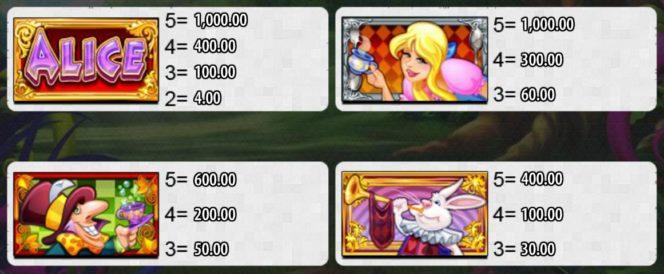 Az Alice and the Mad Tea Party nyerőgép kifizetési táblázata