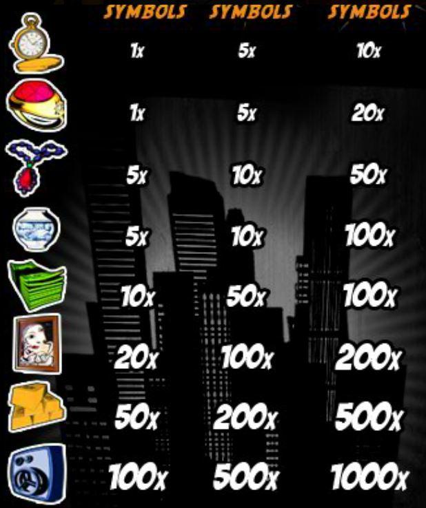 A Busted! online nyerőgépes játék kifizetési táblázata
