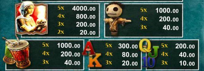 A The Shaman King online nyerőgép kifizetési táblázata