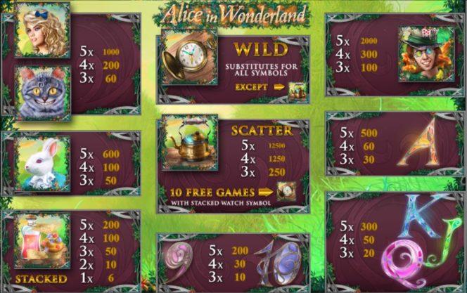 Az Alice in Wonderland nyerőgép kifizetési táblázata