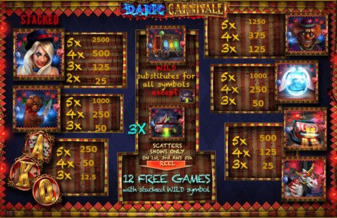 Kifizetési táblázat - Dark Carnivale