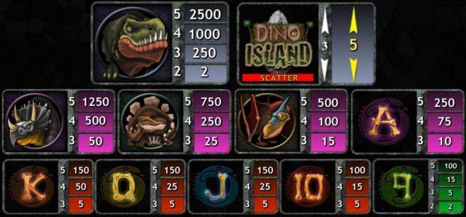 A Dino Island ingyenes casino nyerőgép kifizetési táblázata