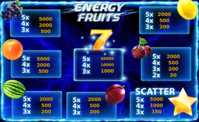 Kifizetési táblázat - Energy Fruits