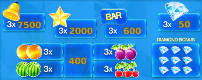 A Fruitastic ingyenes nyerőgépes játék kifizetési táblázata