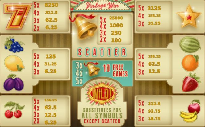 A Vintage Win free online nyerőgépes játék kifizetési táblázata