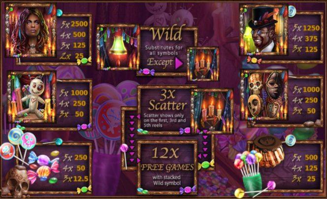 A Voodoo Candy Shop online nyerőgép kifizetési táblázata