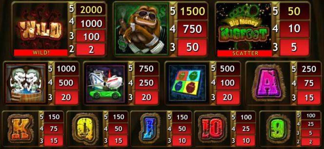A Big Money Bigfoot ingyenes casino játék kifizetési táblázata