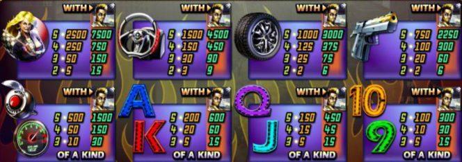 A Dream Run nyerőgépes játék kifizetési táblázata