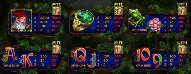 Az Enchanted Garden II ingyenes nyerőgép kifizetési táblázata