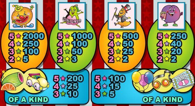 A Fruit Frenzy ingyenes nyerőgépes játék kifizetési táblázata