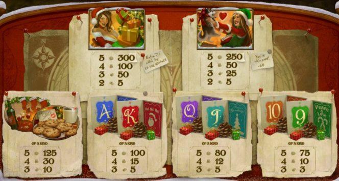 Online ingyenes nyerőgépes játék The Nice List – kifizetési táblázat