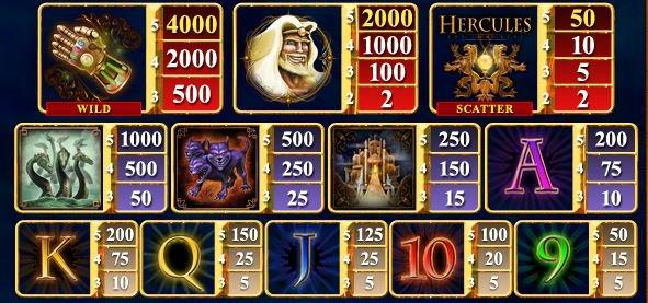 A Hercules the Immortal nyerőgép kifizetési táblázata