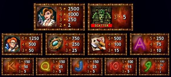 Az Indiana Jane casino nyerőgépes játék kifizetési táblázata