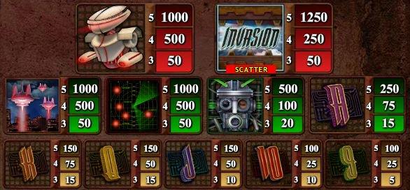 Az Invasion ingyenes casino játék kifizetési táblázata