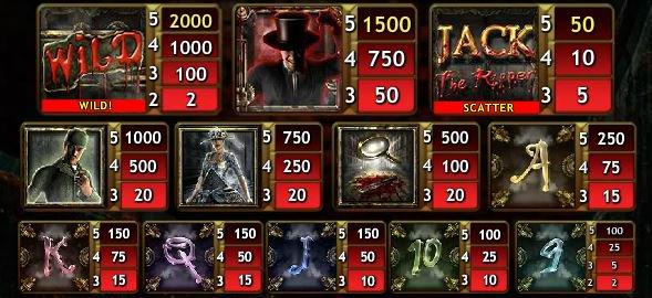 Regisztráció nélküli Jack the Ripper online nyerőgép - kifizetések