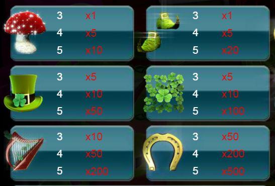 A kifizetési táblázat egy része - Leprechaun Luck ingyenes casino nyerőgép