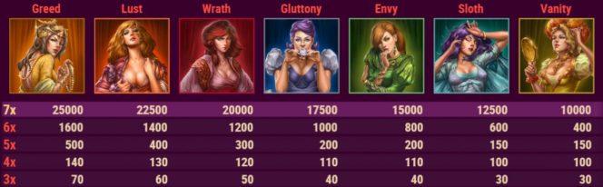 A 7 Sins casino nyerőgépes játék kifizetési táblázata