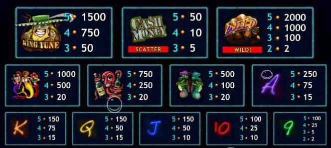A Cash Money Mermaids online casino nyerőgépes játék kifizetési táblázata