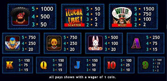 Az El Luchador nyerőgép kifizetési táblázata