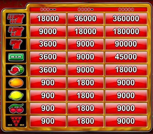 A 7´s Gold Casino online ingyenes játék kifizetési táblázata