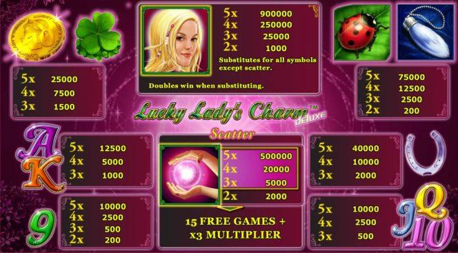Tabela wypłat w darmowej grze na automacie online Lucky Lady's Charm Deluxe