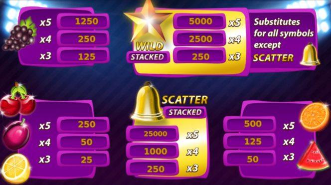 Tabela wypłat w automacie do gier online Energy Stars