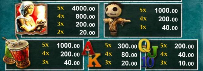 Tabela wypłat w grze na automacie online The Shaman King