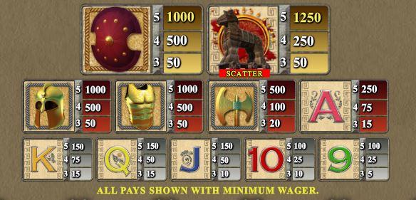 Tabela wypłat w darmowej grze na automacie online Ares
