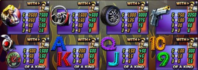 Tabela wypłat w grze na automacie online Dream Run