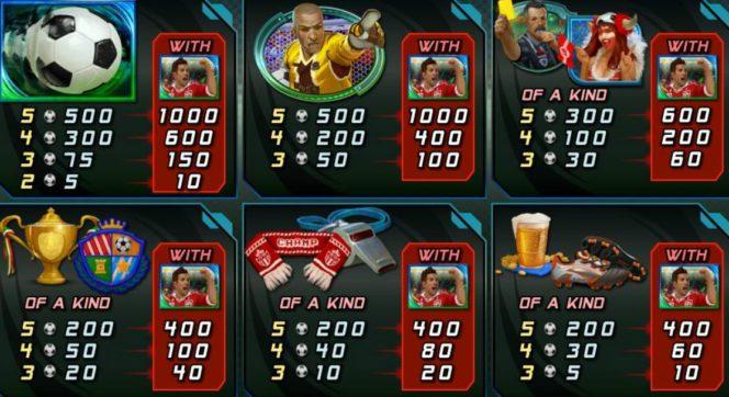Tabela wypłat w darmowym automacie do gier slotowych Football Frenzy!